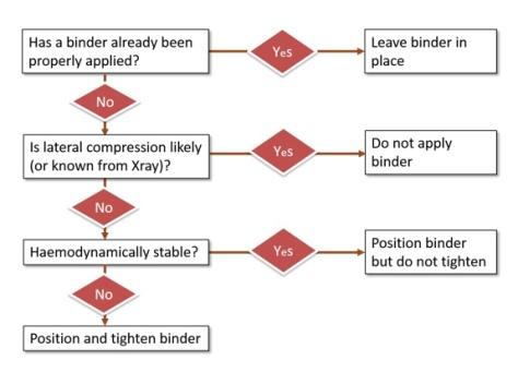 Binder Algorithm